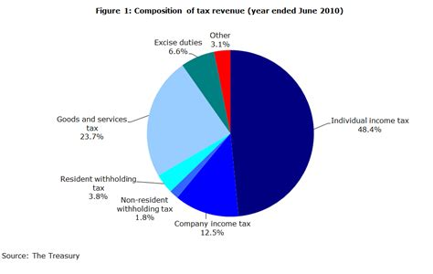 tax year in new zealand 2 the new zealand tax system and how it compares