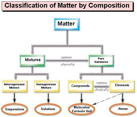 matter mixtures phsc 1001 matter chart