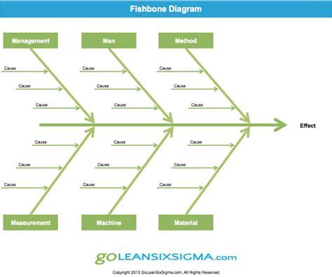 fish bone diagram cause effect diagram or fishbone diagram lean