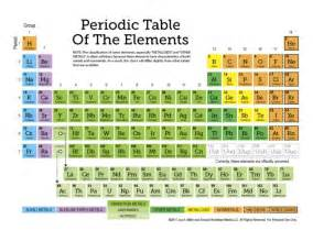 free periodic table of elements printables