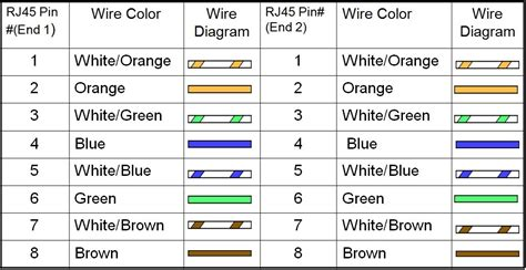 rj45 colors and wiring guide diagram rj45 wiring standard