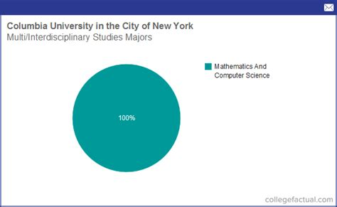Columbia Number Of Mba Graduates 2015 by Info On Multi Interdisciplinary Studies At Columbia