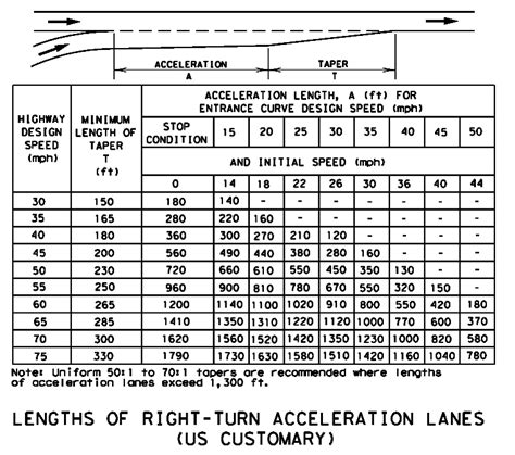 aashto clear zone table 84 roadway design manual sight distance search