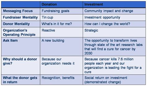 donor cultivation plan template major donor fundraising social velocity