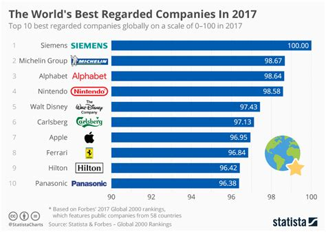 what is popular in 2017 chart the world s best regarded companies in 2017 statista