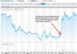 Electric Car Stock Price Tesla Motors Inc Tsla Stock Leaps After Ceo Elon Musk
