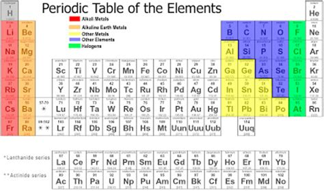 Periodic Table L by Lrc 320 Chemistry 101 The Periodic Table