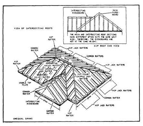 Intersecting Hip Roof valley rafters