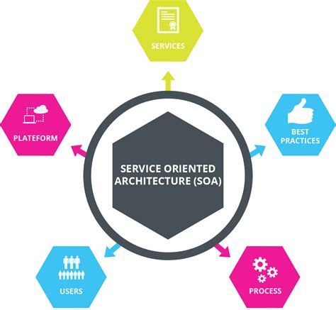 service in service oriented architecture soa in montreal matricis
