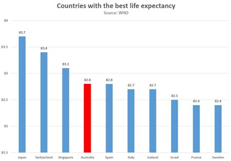 average expectancy of a chart expectancy for australians compared to the rest of the world business