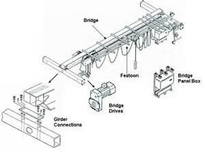 Crane Parts Mhecontrol Official What Is The Difference Between
