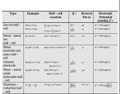 Electrode Potential Table by Cell Potential Table Images