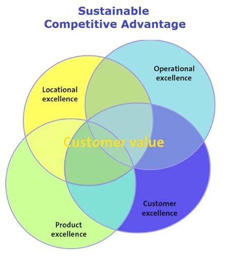 Competitive Advantage competitive advantage exles www pixshark images