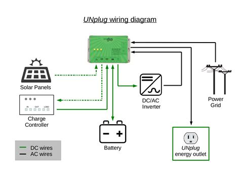 new solar ups controller functional diagram