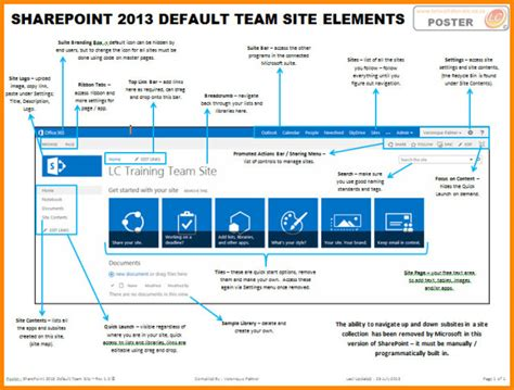 change zone layout sharepoint 2010 sharepoint 2013 default team site elements views from