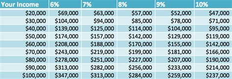 what price house can i afford this chart shows how much money you should spend on a home ieyenews