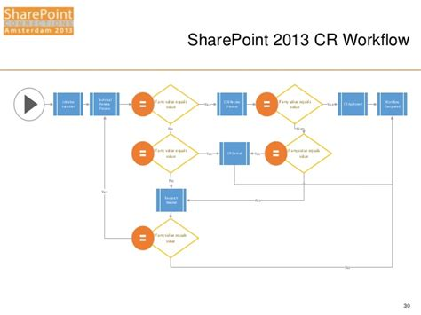 workflow for sharepoint 2013 spca2013 using sharepoint designer 2013 to create
