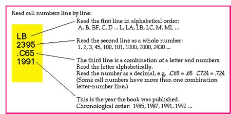 library of congress reading ls understanding lc call numbers elmer e rasmuson library
