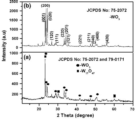 xrd pattern of tungsten oxide fig 2 xrd pattern of tungsten oxide thin film prepared at