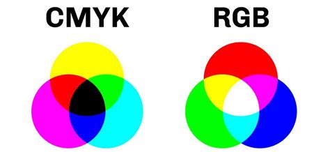 what is rgb color what is cmyk color plum grove inc