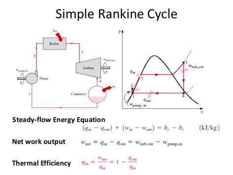 simple rankine cycle me mechanical combustion equipment power cycles
