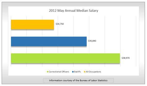 Detention Officer Salary by Spotlight Correctional Officer Findmytradeschool