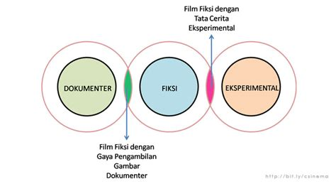 film fiksi dan non fiksi 3 jenis film dokumenter fiksi eksperimental csinema