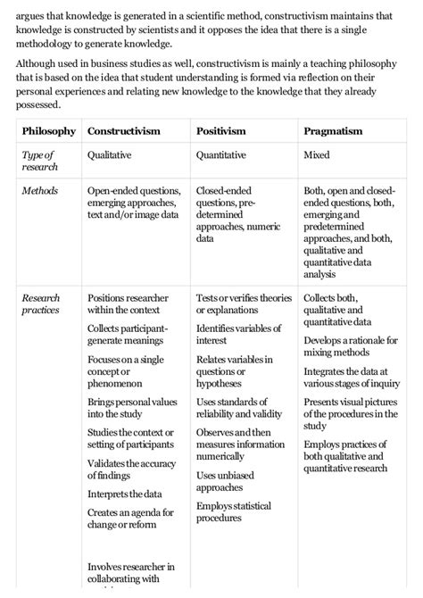Constructivism and positivism research methodology