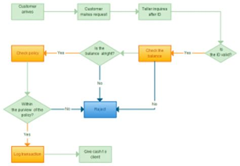 flowchart guide complete flowchart tutorial with exles creately diagramming