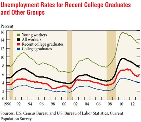 Unemployment Rate For Mba Graduates by Is College Worth It Career Key