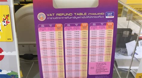 Vat Refund Table Thailand » Home Design 2017