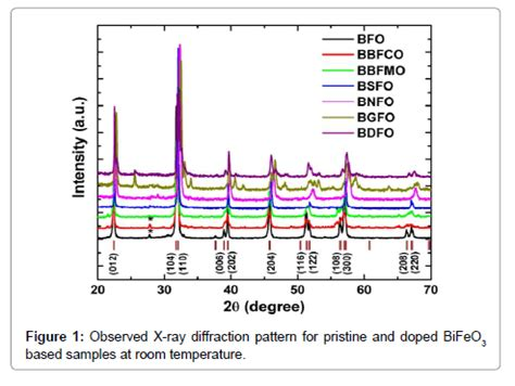 xrd pattern of bifeo3 chemical synthesis and structural properties of nd gd and
