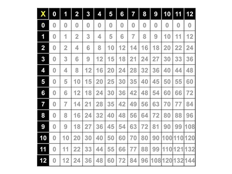 Multplication Table by Large Multiplication Table To Memory Activity Shelter