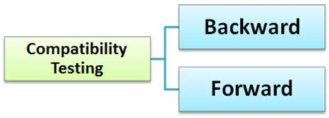 check website mobile compatibility compatibility testing tutorial forward backward testing