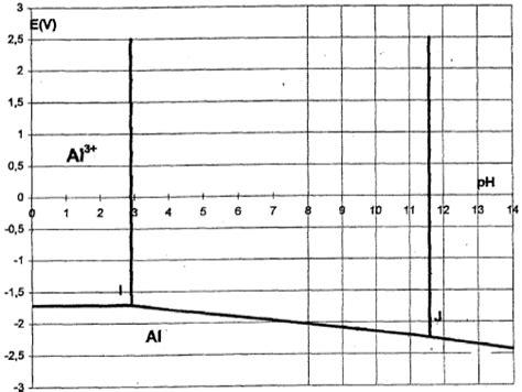 diagramme potentiel ph de l eau oxygénée corrosion aluminium les amines s 233 choir aliment 233 en