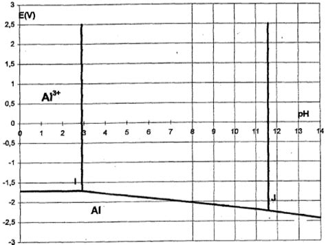 exercice diagramme potentiel ph aluminium corrosion aluminium les amines s 233 choir aliment 233 en