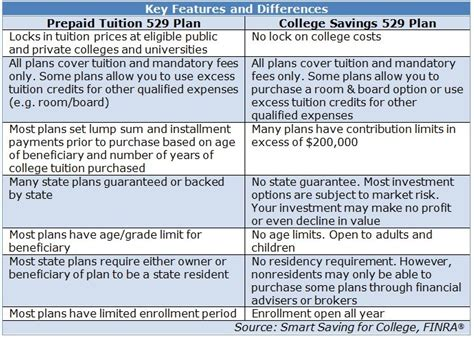 529 room and board qualified expenses 2016 529 plan state tax deduction limits and how to choose a 529 plan and save now for future