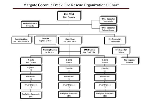 Chart Fire Department Organizational Chart Department Organizational Chart Template