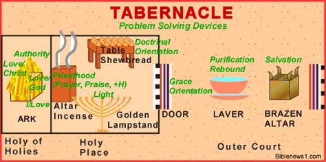 testament tabernacle diagram free brazen altar coloring pages