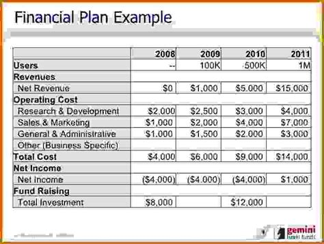 how to write financial plan in business writing a