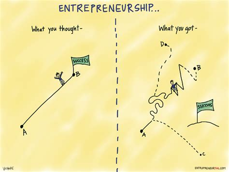 Ms In Entrepreneurship Vs Mba by Entrepreneurfail What You Thought What You Got Png