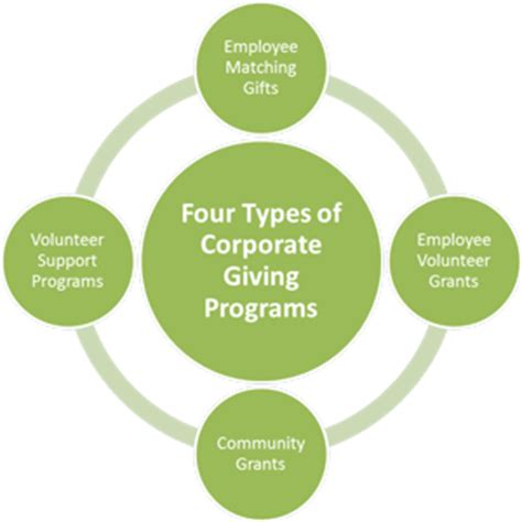 Types Of Mba School Cords by Four Types Of Corporate Giving Programs