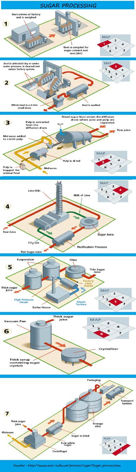 layout pabrik gula madukismo kebun aren skema proses pabrik gula