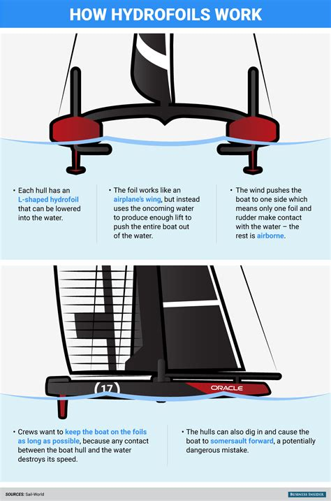 oracle hydrofoil boat how foiling works america s cup business insider