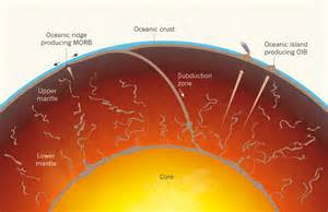 Teh S Mantle beneath the crust uranium and the story of the earth s mantle tcd on the rocks