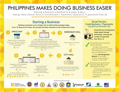 Mba Degree Requirements Philippines by Philippines Makes Doing Business Easier National