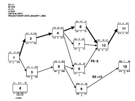 diagramme pert chemin critique what is the critical path method what is the pert method