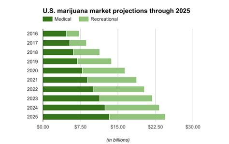 automate  marijuana greenhouse  indoor cannabis grow