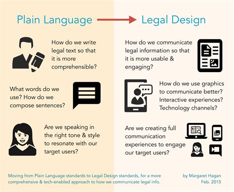 design is a language plain language legal design open law lab