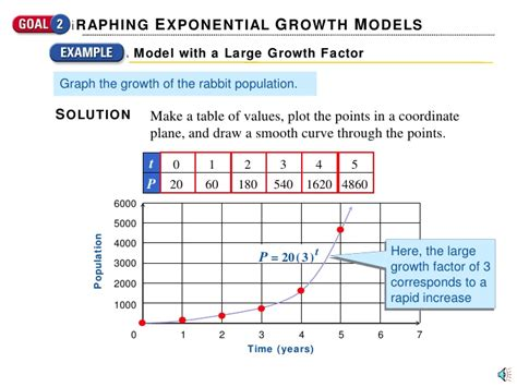 Exponential Function Table by Exponential Growth And Decay